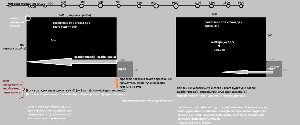 схема взаимодействия прямоугольников спрайтов sfml