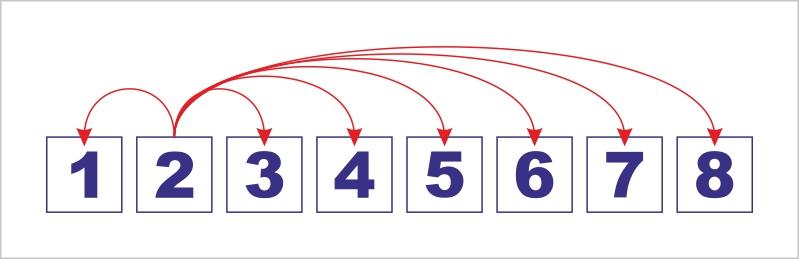 схема-проверки-взаимодействия-элементов-списка2