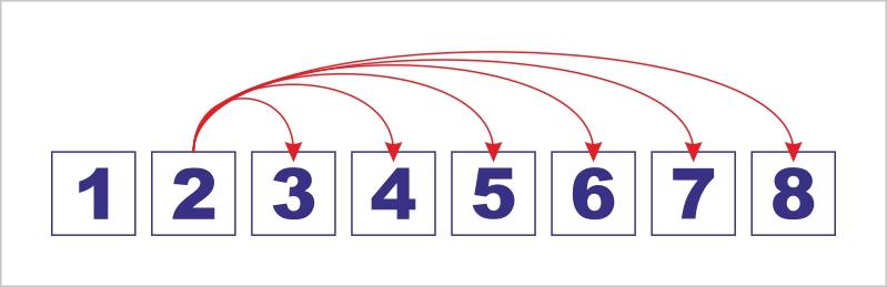 схема-проверки-взаимодействия-элементов-списка3